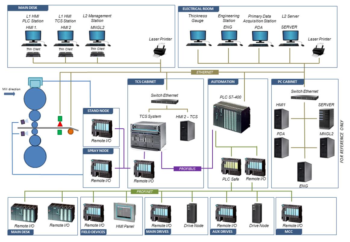Mino Automation Company